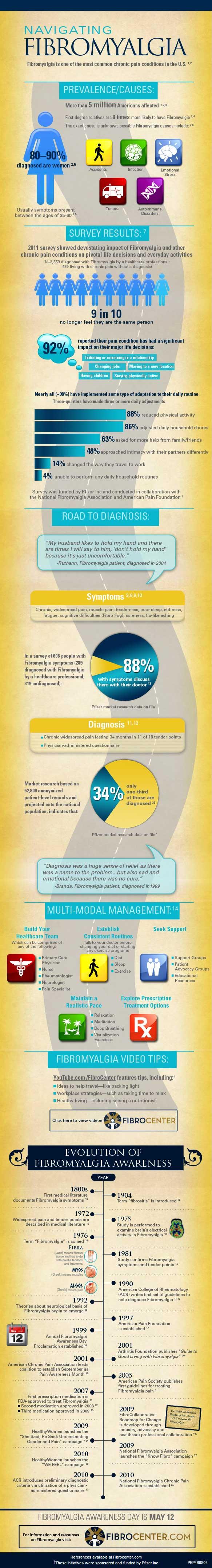 Image: Navigating Fibromyalgia