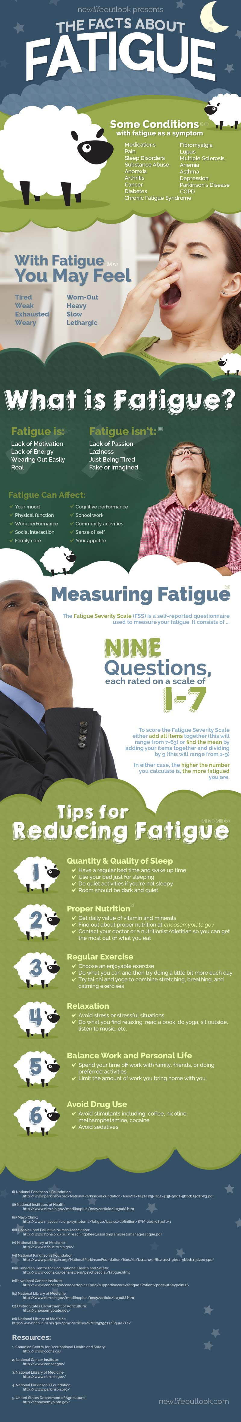The Facts About Fatigue